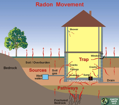 Radon mitigation albany ny radon detection albany for How to get rid of radon gas in your home